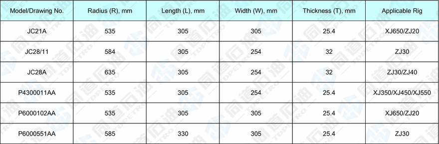 Technical Specifications of Brake Block