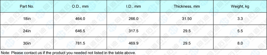 Technical Specifications of Pressure Plate